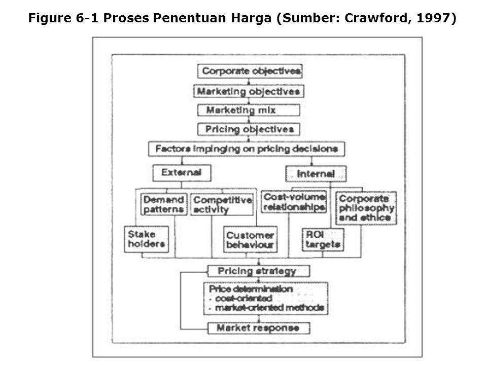 im Figure 6-1 Proses Penentuan Harga (Sumber: Crawford, 1997)