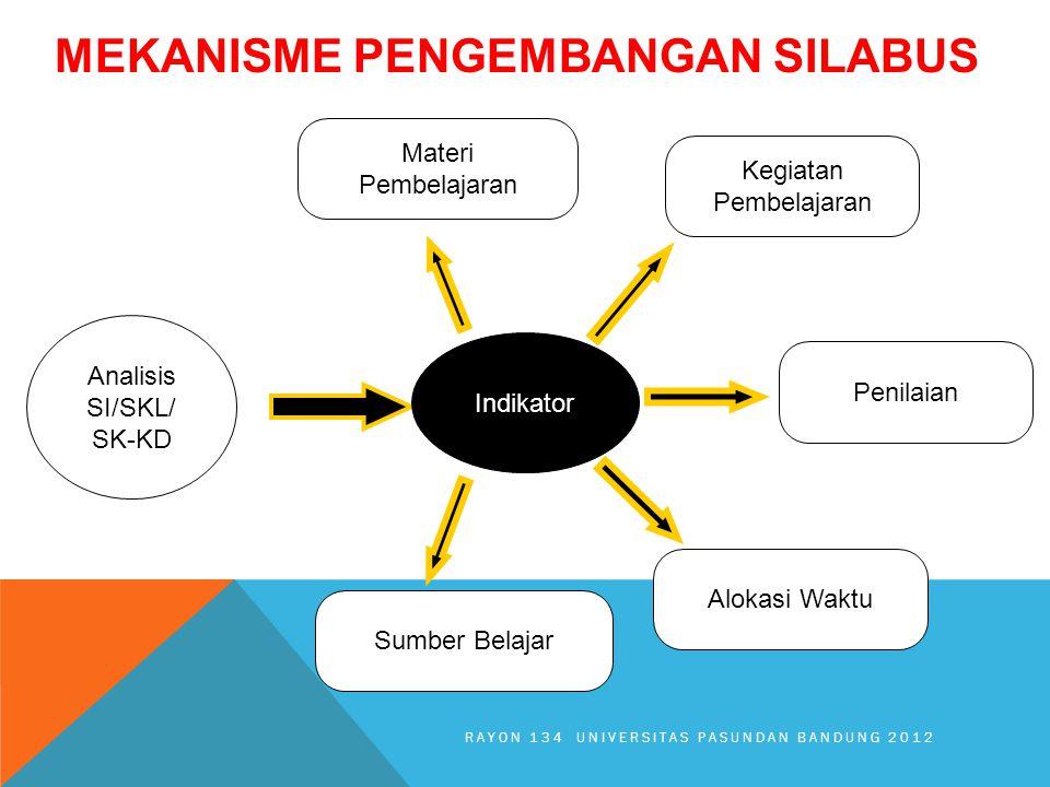 MEKANISME PENGEMBANGAN SILABUS Analisis SI/SKL/ SK-KD Indikator Materi Pembelajaran Kegiatan Pembelajaran Alokasi Waktu Sumber Belajar Penilaian RAYON 134 UNIVERSITAS PASUNDAN BANDUNG 2012
