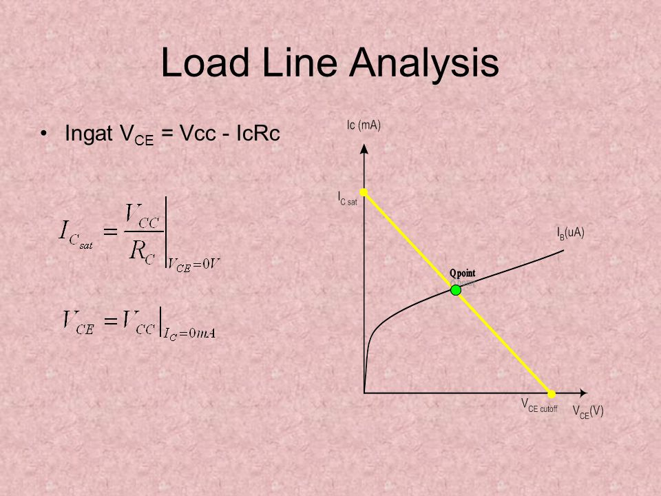 Load Line Analysis Ingat V CE = Vcc - IcRc