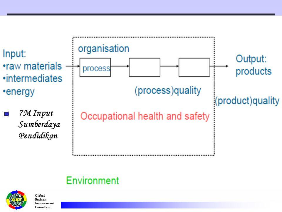 Global Business Improvement Consultant  Diagram Tulang Ikan (Fish Bone Diagram / Cause & Effect Diagram/ Ishikawa Diagram)  Failure Mode and Effect (FMEA) Analysis Bagaimana Mengidentifikasi Resiko?