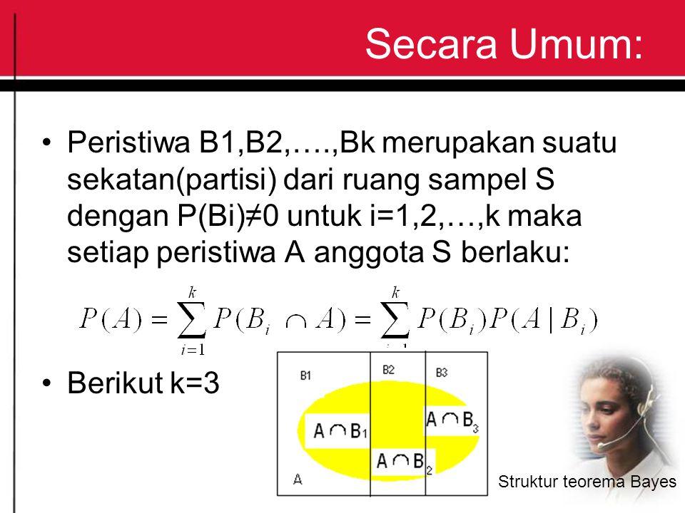 Secara Umum: Peristiwa B1,B2,….,Bk merupakan suatu sekatan(partisi) dari ruang sampel S dengan P(Bi)≠0 untuk i=1,2,…,k maka setiap peristiwa A anggota S berlaku: Berikut k=3 Struktur teorema Bayes