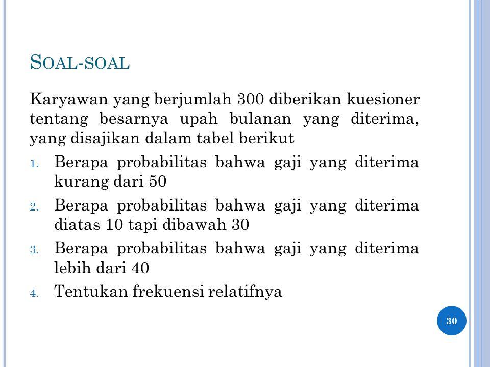 S OAL - SOAL Karyawan yang berjumlah 300 diberikan kuesioner tentang besarnya upah bulanan yang diterima, yang disajikan dalam tabel berikut 1.
