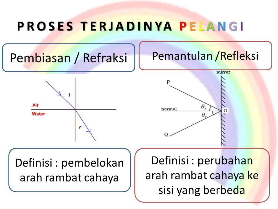 PROSES TERJADINYA PELANGI Definisi : pembelokan arah rambat cahaya Pembiasan / Refraksi Definisi : perubahan arah rambat cahaya ke sisi yang berbeda P