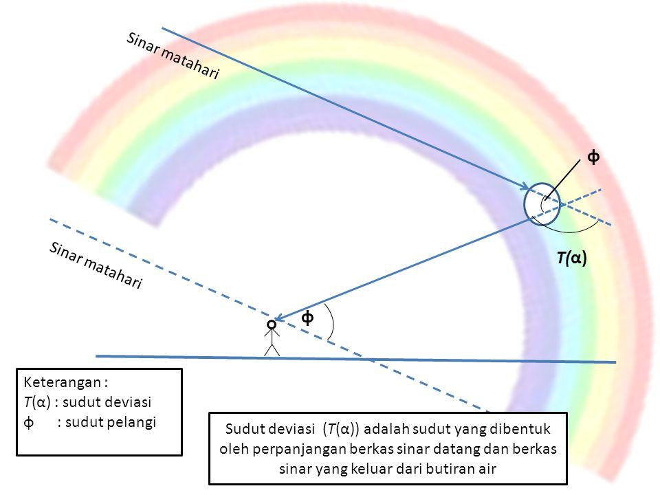 T(α) φ φ Sinar matahari Keterangan : T(α) : sudut deviasi φ : sudut pelangi Sudut deviasi (T(α)) adalah sudut yang dibentuk oleh perpanjangan berkas s