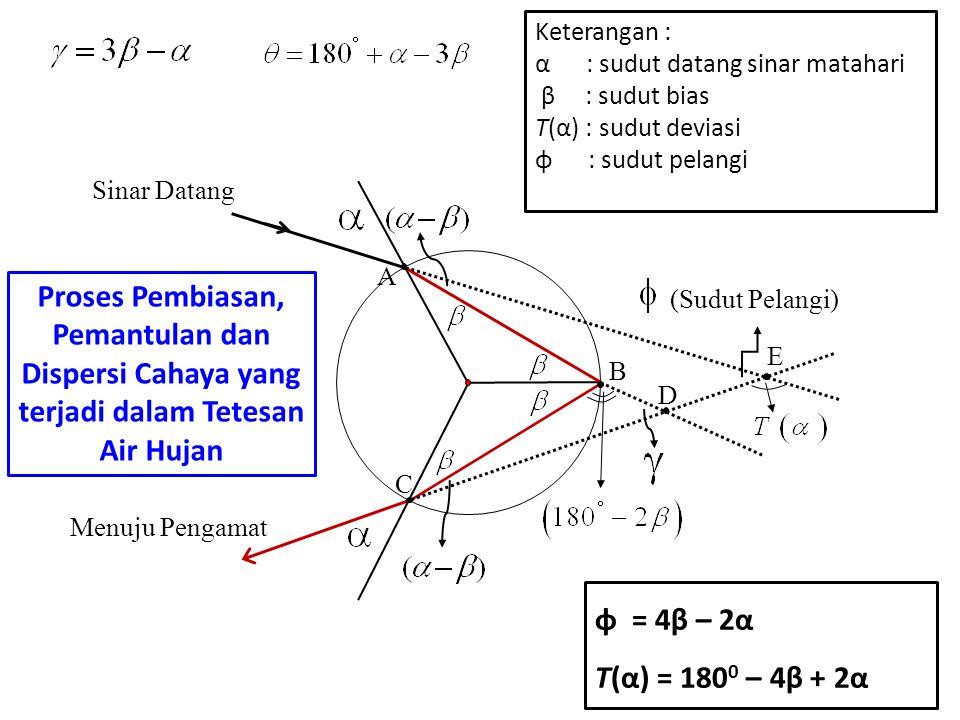 (Sudut Pelangi) Sinar Datang Menuju Pengamat A B C D E Keterangan : α : sudut datang sinar matahari β : sudut bias T(α) : sudut deviasi φ : sudut pela