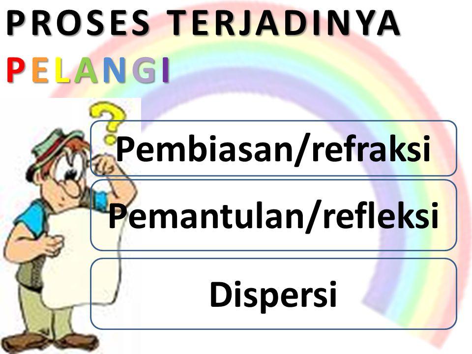 PROSES TERJADINYA PELANGI Pembiasan/refraksi Pemantulan/refleksi Dispersi