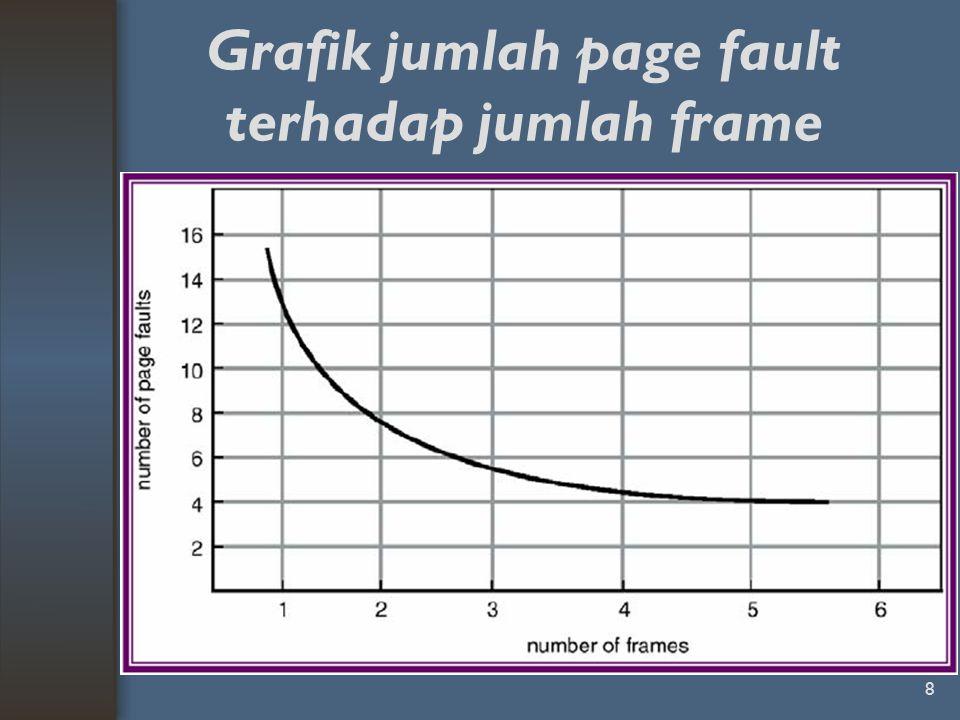 Grafik jumlah page fault terhadap jumlah frame 8