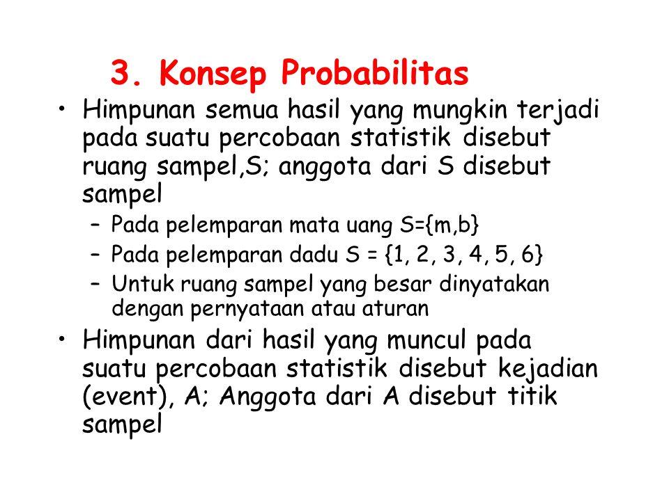 3. Konsep Probabilitas Himpunan semua hasil yang mungkin terjadi pada suatu percobaan statistik disebut ruang sampel,S; anggota dari S disebut sampel