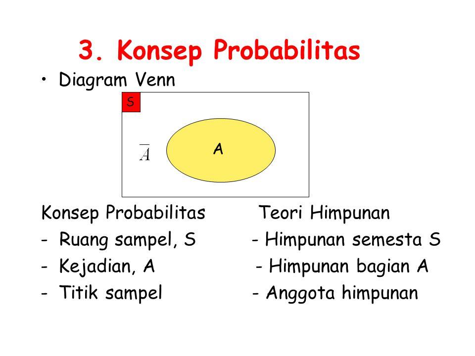 3. Konsep Probabilitas Diagram Venn Konsep Probabilitas Teori Himpunan - Ruang sampel, S - Himpunan semesta S -Kejadian, A - Himpunan bagian A -Titik