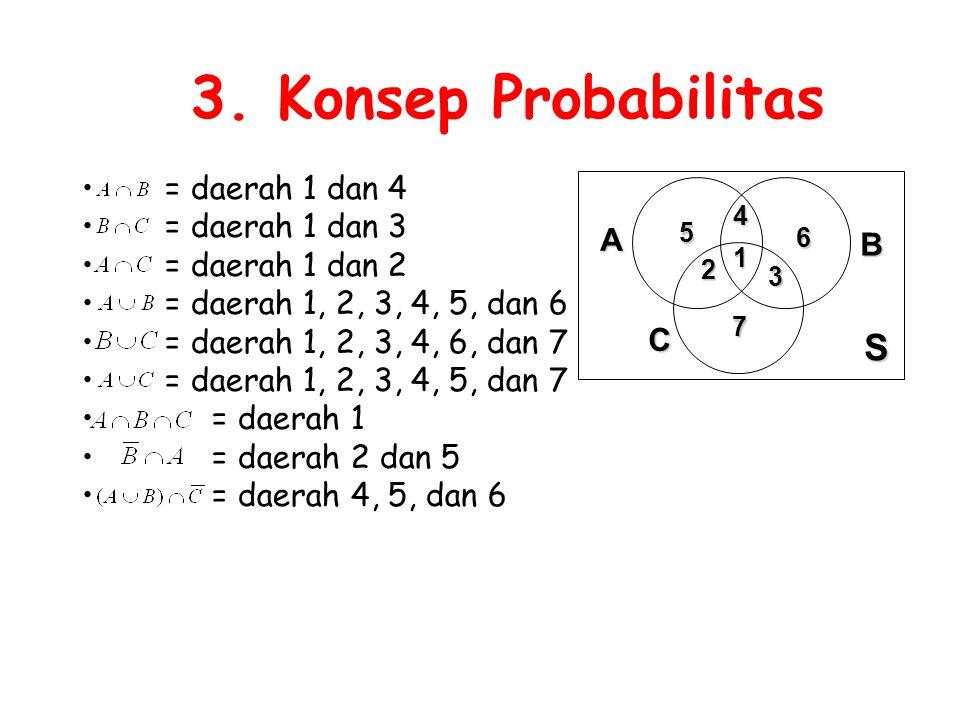 3. Konsep Probabilitas = daerah 1 dan 4 = daerah 1 dan 3 = daerah 1 dan 2 = daerah 1, 2, 3, 4, 5, dan 6 = daerah 1, 2, 3, 4, 6, dan 7 = daerah 1, 2, 3