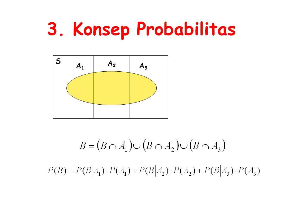 3. Konsep Probabilitas S A1A1 A2A2 A3A3