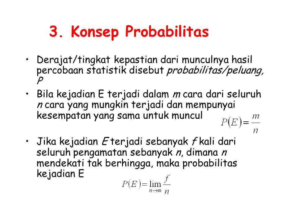 3. Konsep Probabilitas Derajat/tingkat kepastian dari munculnya hasil percobaan statistik disebut probabilitas/peluang, P Bila kejadian E terjadi dala