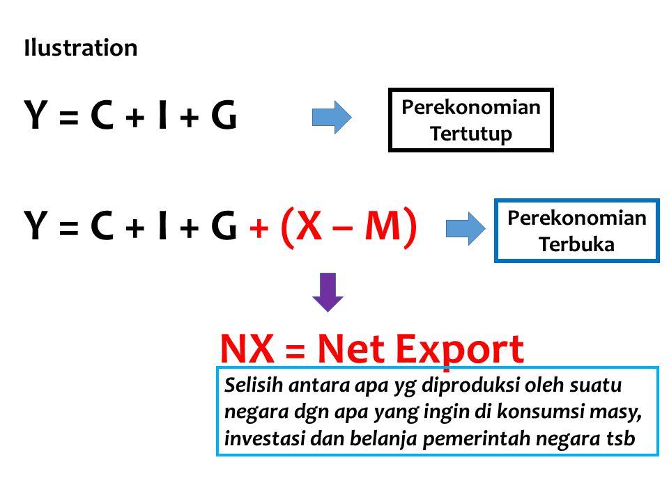 Y = C + I + G + X – M Konsumsi brg dan jasa domestik Belanja Pemerintah atas brg dan jasa domestik Investasi dlm brg dan jasa domestik
