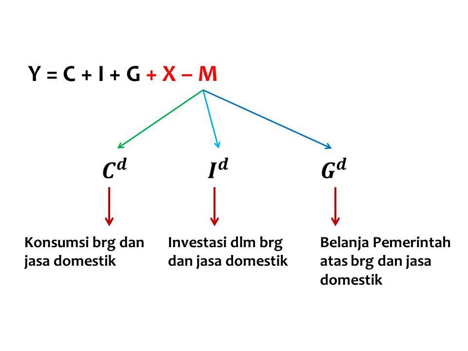 8 Y = C + I + G + X – M Y = C + I + G + X – NX = Y - (C + I + G) Y = C + I + G + NX Ekspor Netto OutputPengeluaran Domestik  Dlm perekonomian terbuka, pengeluaran domestik tdk hrs sama dgn output brg & jasa  Bila output > pengeluaran domestik, kelebihan output tsb dpt di ekspor shg NX positif  Bila output < pengeluaran domestik, kekurangannya bisa ditutup dgn impor dgn demikian NX akan menjadi negatif