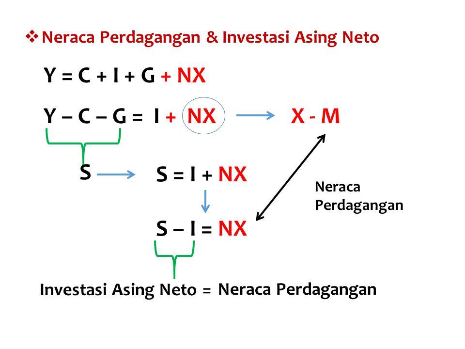 S – I = NX  Bila (S-I) dan NX positif artinya telah terjadi sur plus perdagangan dan implikasinya perekonomi an tsb juga sekaligus menjadi penyandang dana di pasar uang dgn kondisi X > M terkait dgn pasar brg  Bila (S-I) dan NX negatif artinya telah terjadi defisit perdagangan dan mengindikasikan bhw perekono mian tsb akan memerlukan dana pinjaman (talangan) dari pasar uang dgn kondisi X < M  Bila (S-I) dan NX sama dgn nol artinya telah terjadi ke seimbangan perdagangan di krn kan nilai X = M.
