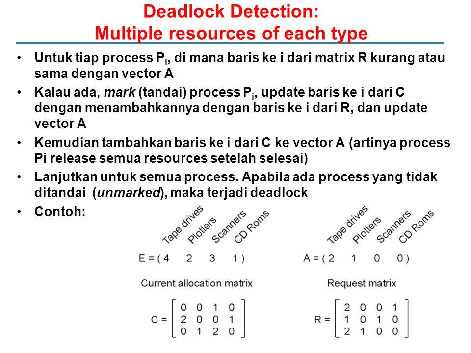Deadlock Detection: Multiple resources of each type Untuk tiap process P i, di mana baris ke i dari matrix R kurang atau sama dengan vector A Kalau ad