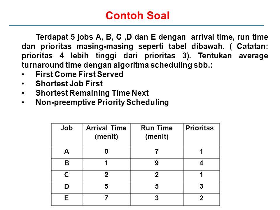 Contoh Soal JobArrival Time (menit) Run Time (menit) Prioritas A071 B194 C221 D553 E732 Terdapat 5 jobs A, B, C,D dan E dengan arrival time, run time