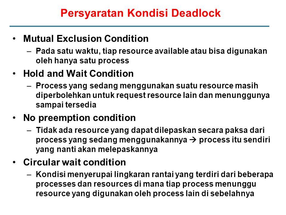 Persyaratan Kondisi Deadlock Mutual Exclusion Condition –Pada satu waktu, tiap resource available atau bisa digunakan oleh hanya satu process Hold and