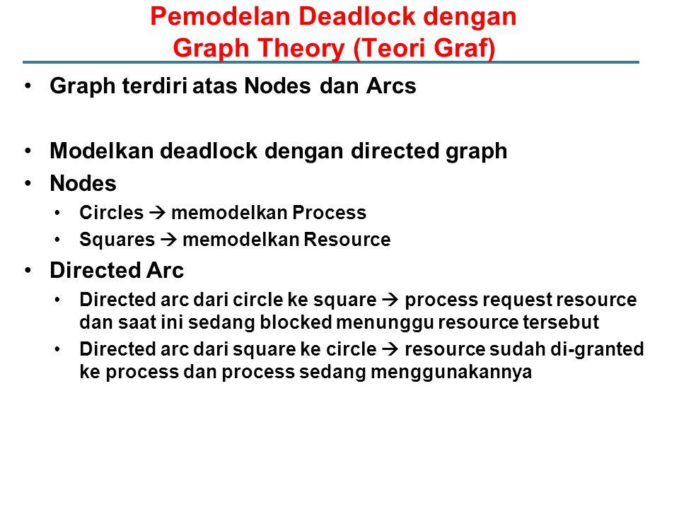 Pemodelan Deadlock dengan Graph Theory (Teori Graf) Graph terdiri atas Nodes dan Arcs Modelkan deadlock dengan directed graph Nodes Circles  memodelk