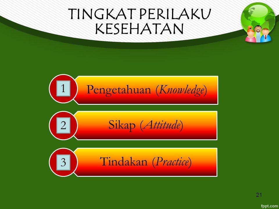 21 TINGKAT PERILAKU KESEHATAN Pengetahuan (Knowledge) Sikap (Attitude) Tindakan (Practice) 2 1 3