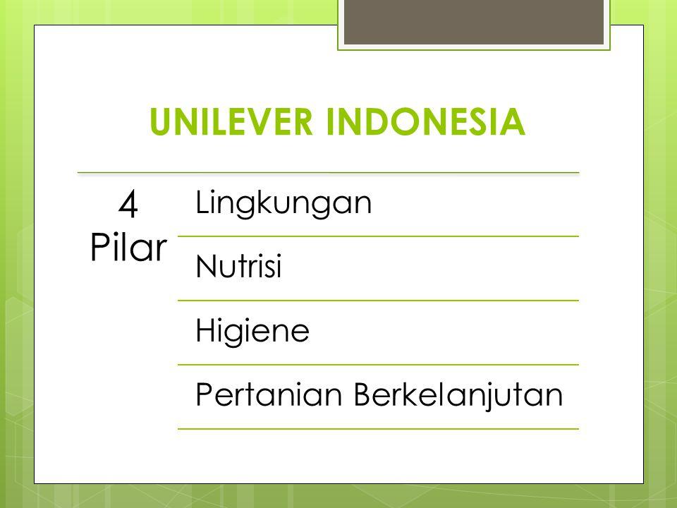 UNILEVER INDONESIA 4 Pilar Lingkungan Nutrisi Higiene Pertanian Berkelanjutan