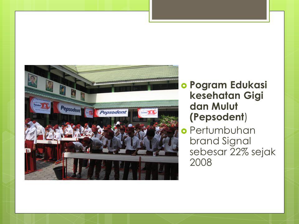  Pogram Edukasi kesehatan Gigi dan Mulut (Pepsodent )  Pertumbuhan brand Signal sebesar 22% sejak 2008
