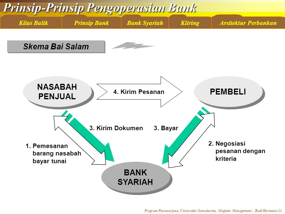 Prinsip-Prinsip Pengoperasian Bank Program Pascasarjana, Universitas Gunadarma, Magister Management, Budi Hermana-13 Kilas BalikBank SyariahKliringArsitektur PerbankanPrinsip Bank Skema Bai Salam NASABAH PENJUAL NASABAH PENJUAL 4.