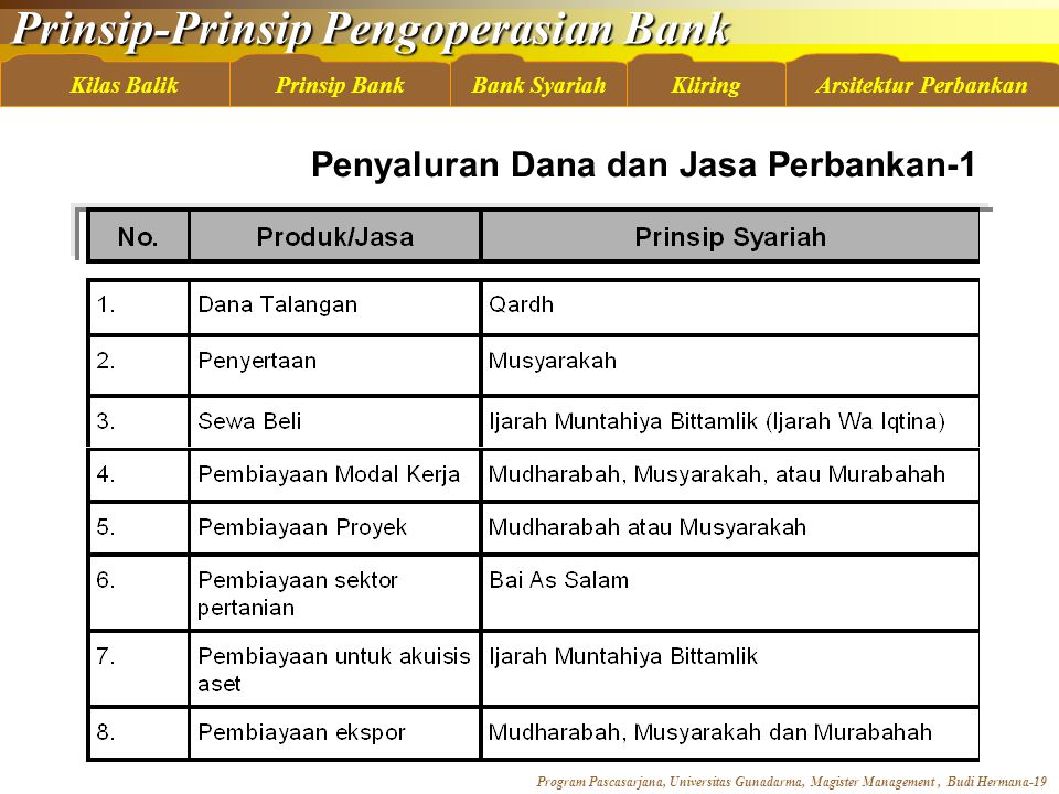 Prinsip-Prinsip Pengoperasian Bank Program Pascasarjana, Universitas Gunadarma, Magister Management, Budi Hermana-19 Kilas BalikBank SyariahKliringArsitektur PerbankanPrinsip Bank Penyaluran Dana dan Jasa Perbankan-1