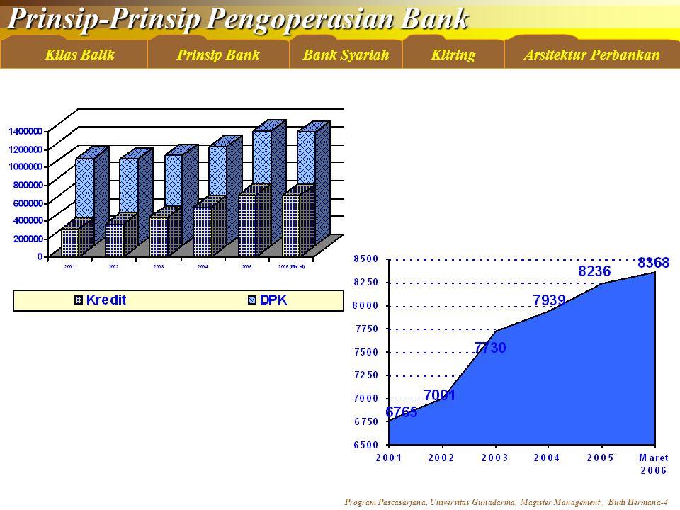 Prinsip-Prinsip Pengoperasian Bank Program Pascasarjana, Universitas Gunadarma, Magister Management, Budi Hermana-35 Kilas BalikBank SyariahKliringArsitektur PerbankanPrinsip Bank