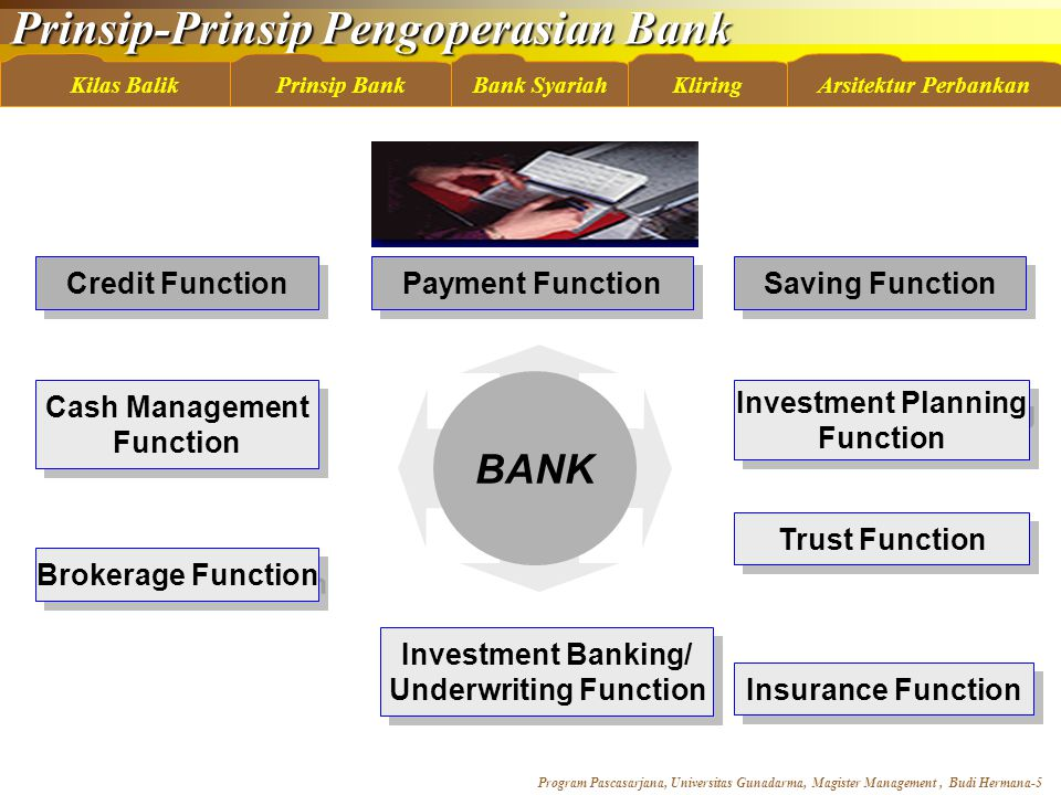 Prinsip-Prinsip Pengoperasian Bank Program Pascasarjana, Universitas Gunadarma, Magister Management, Budi Hermana-5 Kilas BalikBank SyariahKliringArsitektur PerbankanPrinsip Bank Credit Function Trust Function Saving Function Payment Function Investment Planning Function Investment Planning Function Insurance Function Brokerage Function Investment Banking/ Underwriting Function Investment Banking/ Underwriting Function Cash Management Function Cash Management Function BANK