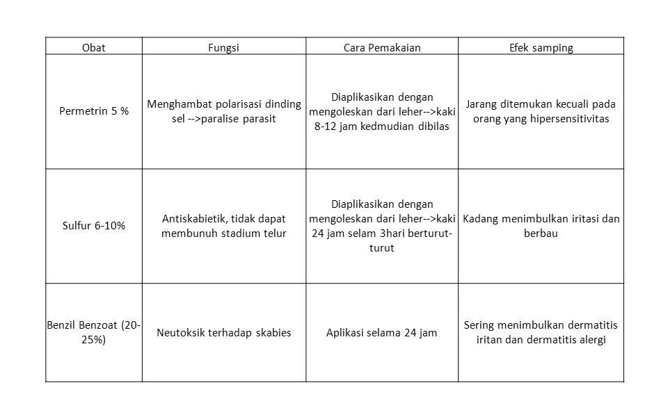 ObatFungsiCara PemakaianEfek samping Permetrin 5 % Menghambat polarisasi dinding sel -->paralise parasit Diaplikasikan dengan mengoleskan dari leher-->kaki 8-12 jam kedmudian dibilas Jarang ditemukan kecuali pada orang yang hipersensitivitas Sulfur 6-10% Antiskabietik, tidak dapat membunuh stadium telur Diaplikasikan dengan mengoleskan dari leher-->kaki 24 jam selam 3hari berturut- turut Kadang menimbulkan iritasi dan berbau Benzil Benzoat (20- 25%) Neutoksik terhadap skabiesAplikasi selama 24 jam Sering menimbulkan dermatitis iritan dan dermatitis alergi