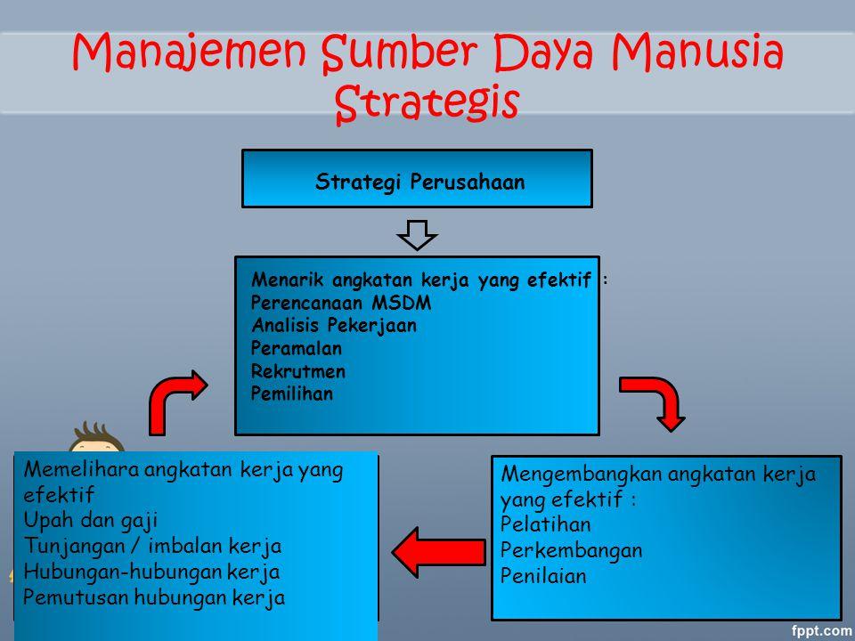 Manajemen Sumber Daya Manusia Strategis Strategi Perusahaan Menarik angkatan kerja yang efektif : Perencanaan MSDM Analisis Pekerjaan Peramalan Rekrut