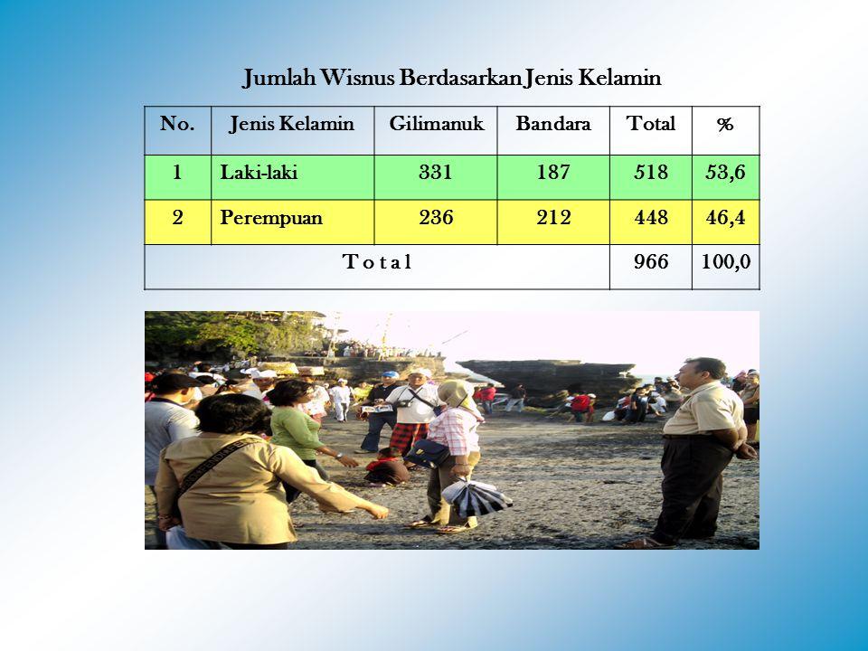Jumlah Wisnus Berdasarkan Jenis Kelamin No.Jenis KelaminGilimanukBandaraTotal% 1Laki-laki33118751853,6 2Perempuan23621244846,4 T o t a l966100,0