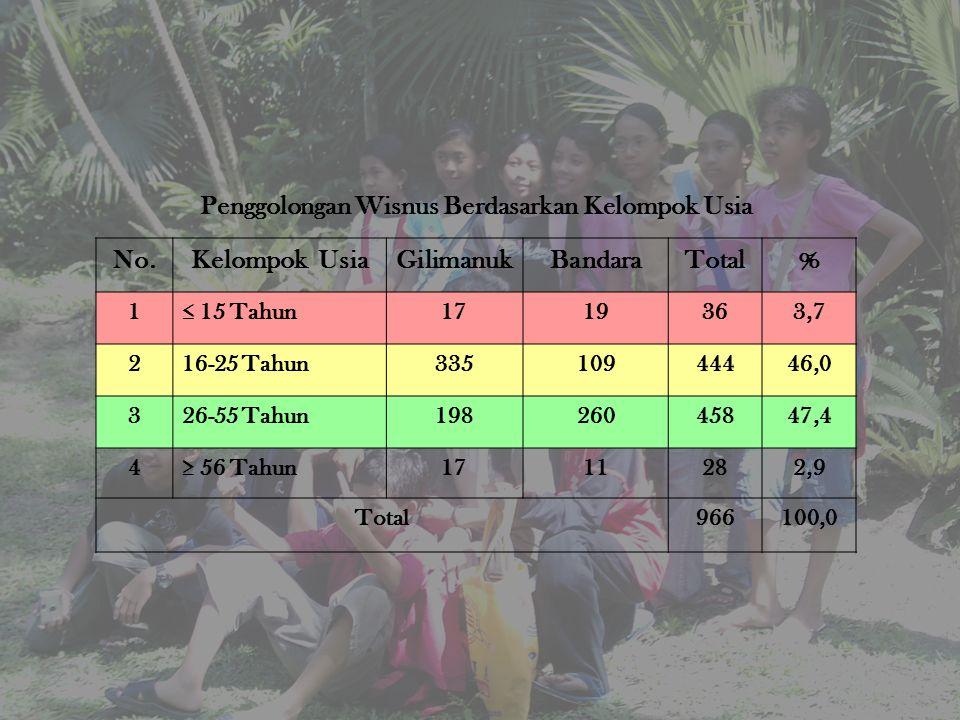 Penggolongan Wisnus Berdasarkan Kelompok Usia No.Kelompok UsiaGilimanukBandaraTotal% 1≤ 15 Tahun1719363,7 216-25 Tahun33510944446,0 326-55 Tahun198260