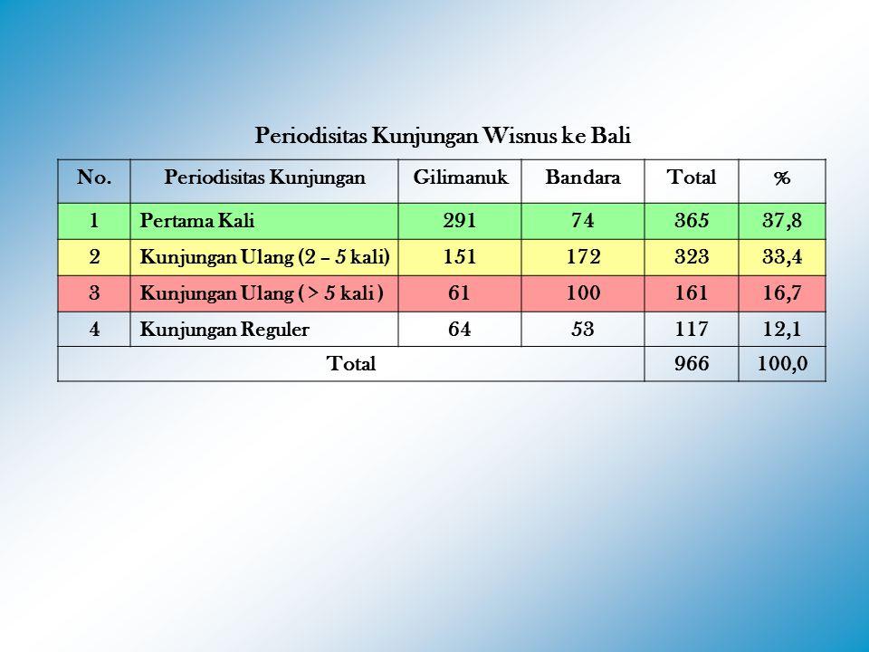 Periodisitas Kunjungan Wisnus ke Bali No.Periodisitas KunjunganGilimanukBandaraTotal% 1Pertama Kali2917436537,8 2Kunjungan Ulang (2 – 5 kali)15117232333,4 3Kunjungan Ulang ( > 5 kali )6110016116,7 4Kunjungan Reguler645311712,1 Total966100,0