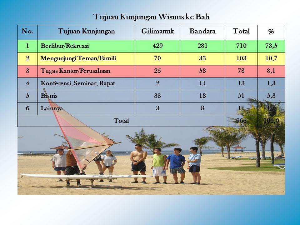 Tujuan Kunjungan Wisnus ke Bali No.Tujuan KunjunganGilimanukBandaraTotal% 1Berlibur/Rekreasi42928171073,5 2Mengunjungi Teman/Famili703310310,7 3Tugas