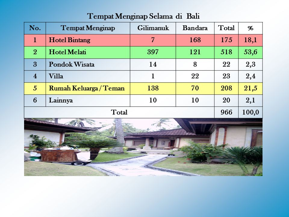 Tempat Menginap Selama di Bali No.Tempat MenginapGilimanukBandaraTotal% 1Hotel Bintang716817518,1 2Hotel Melati39712151853,6 3Pondok Wisata148222,3 4Villa122232,4 5Rumah Keluarga / Teman1387020821,5 6Lainnya10 202,1 Total966100,0