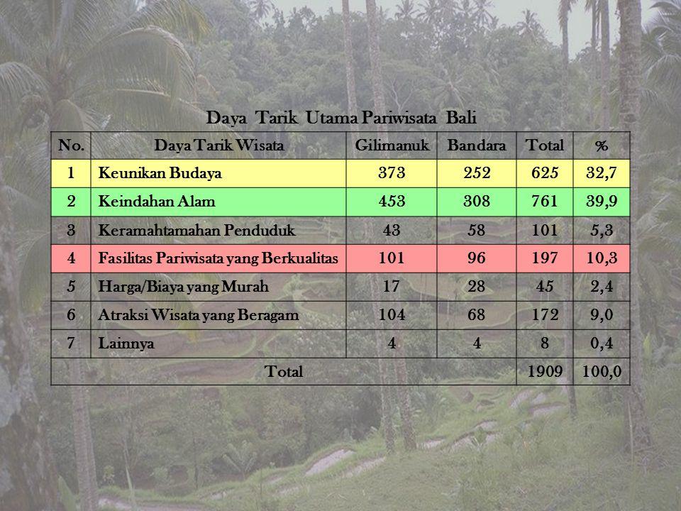 Daya Tarik Utama Pariwisata Bali No.Daya Tarik WisataGilimanukBandaraTotal% 1Keunikan Budaya37325262532,7 2Keindahan Alam45330876139,9 3Keramahtamahan Penduduk43581015,3 4Fasilitas Pariwisata yang Berkualitas1019619710,3 5Harga/Biaya yang Murah1728452,4 6Atraksi Wisata yang Beragam104681729,0 7Lainnya4480,4 Total1909100,0