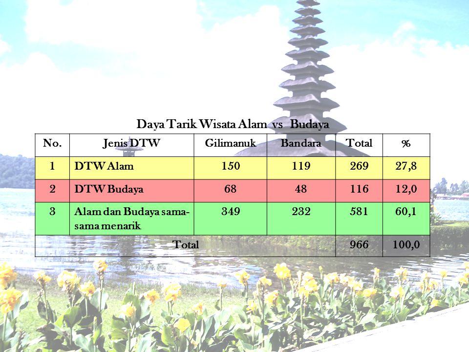 Daya Tarik Wisata Alam vs Budaya No.Jenis DTWGilimanukBandaraTotal% 1DTW Alam15011926927,8 2DTW Budaya684811612,0 3Alam dan Budaya sama- sama menarik