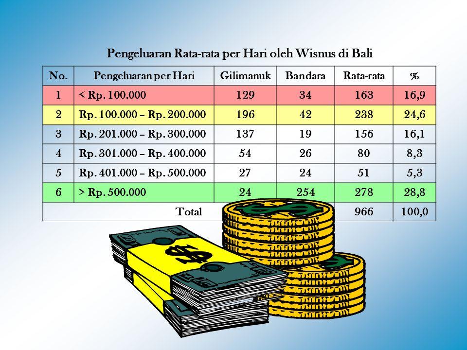 Pengeluaran Rata-rata per Hari oleh Wisnus di Bali No.Pengeluaran per HariGilimanukBandaraRata-rata% 1< Rp. 100.0001293416316,9 2Rp. 100.000 – Rp. 200