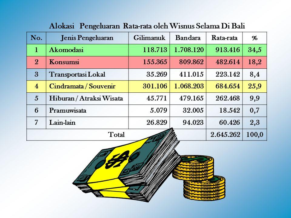 Alokasi Pengeluaran Rata-rata oleh Wisnus Selama Di Bali No.Jenis PengeluaranGilimanukBandaraRata-rata% 1Akomodasi118.7131.708.120913.41634,5 2Konsums