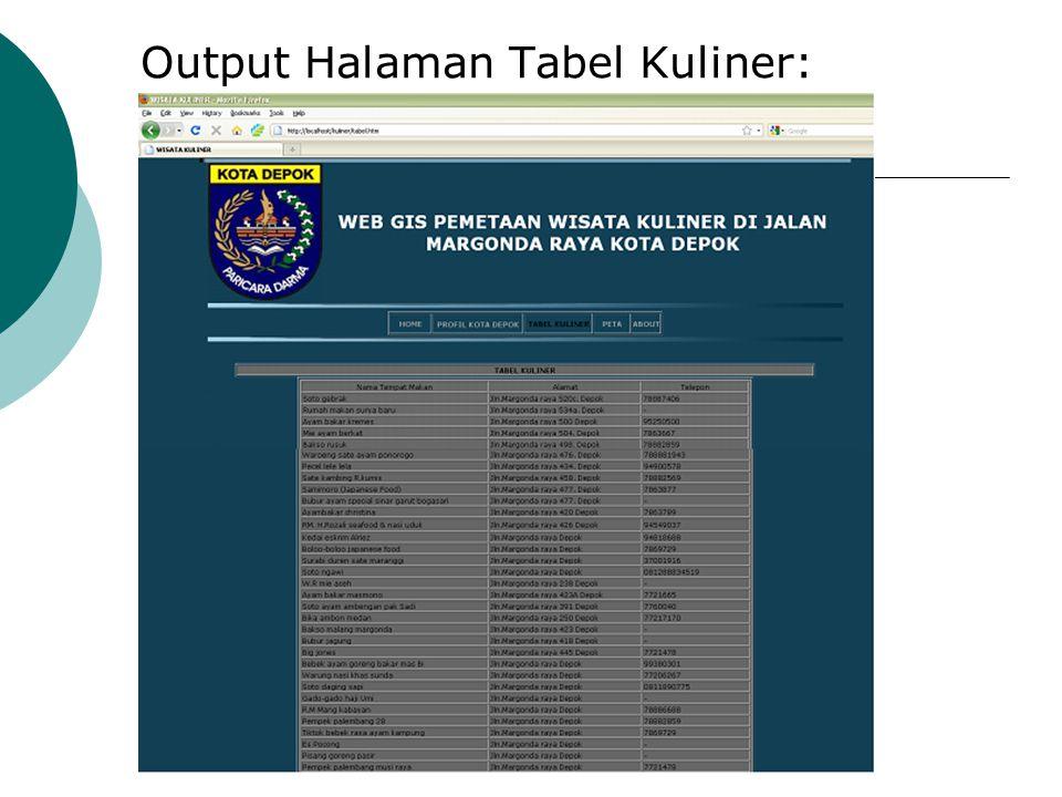 Output Halaman Tabel Kuliner: