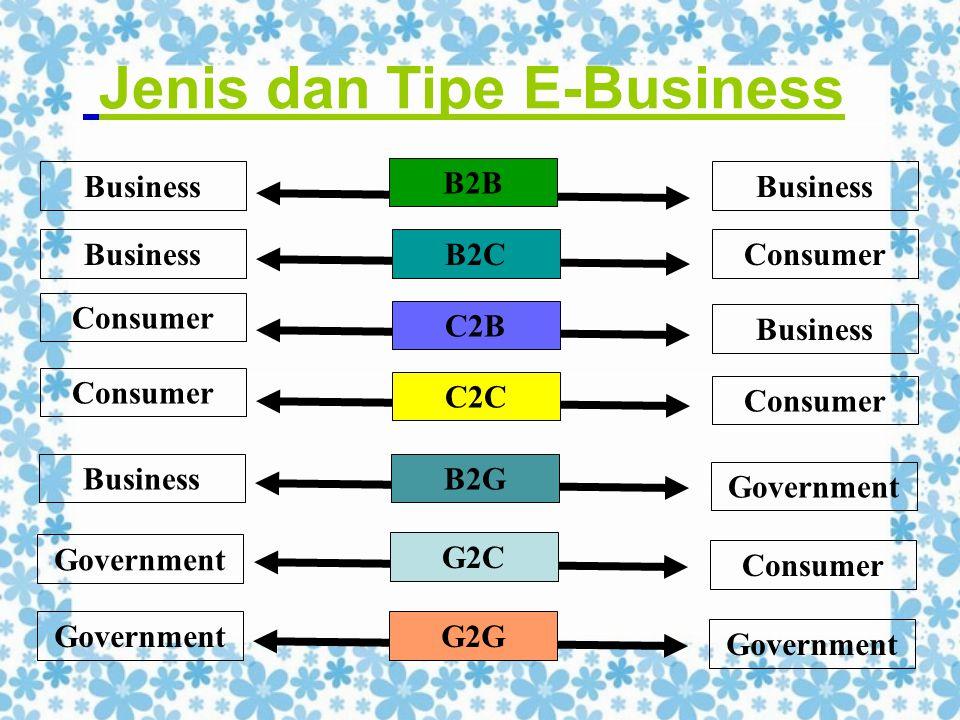 Jenis dan Tipe E-Business Business Consumer Business Consumer B2B C2B C2C B2C Consumer G2C Government G2G Government Business Government B2G