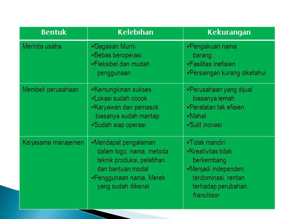 BentukKelebihanKekurangan Merintis usaha Gagasan Murni Bebas beroperasi Fleksibel dan mudah penggunaan Pengakuan nama barang Fasilitas inefisien Persa