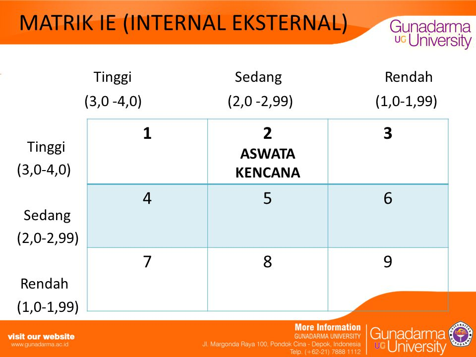 DIAGRAM ANALISA MATRIK SWOT Internal Eksternal Kekuatan (Strength) : 1.