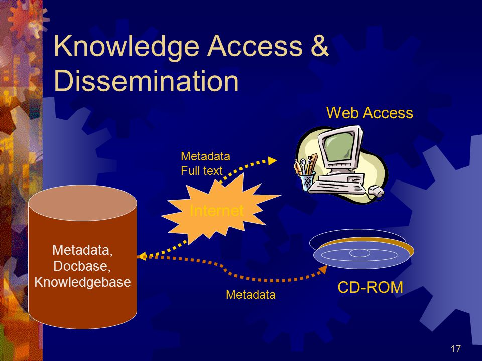17 Knowledge Access & Dissemination Metadata, Docbase, Knowledgebase Internet CD-ROM Web Access Metadata Full text Metadata