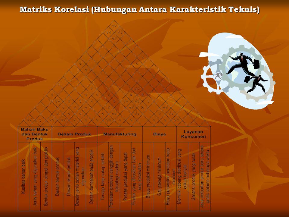 Matriks Korelasi (Hubungan Antara Karakteristik Teknis)