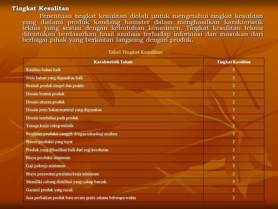 Tabel Tingkat Kesulitan Tingkat Kesulitan Penentuan tingkat kesulitan diolah untuk mengetahui tingkat kesulitan yang dialami produk kandang hamster dalam menghasilkan karakteristik teknis yang sesuai dengan kebutuhan konsumen.