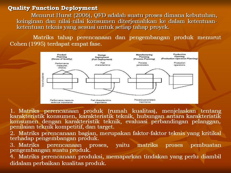 Quality Function Deployment Menurut Hurst (2006), QFD adalah suatu proses dimana kebutuhan, keinginan dan nilai-nilai konsumen diterjemahkan ke dalam ketentuan- ketentuan teknis yang sesuai untuk setiap tahap proyek.