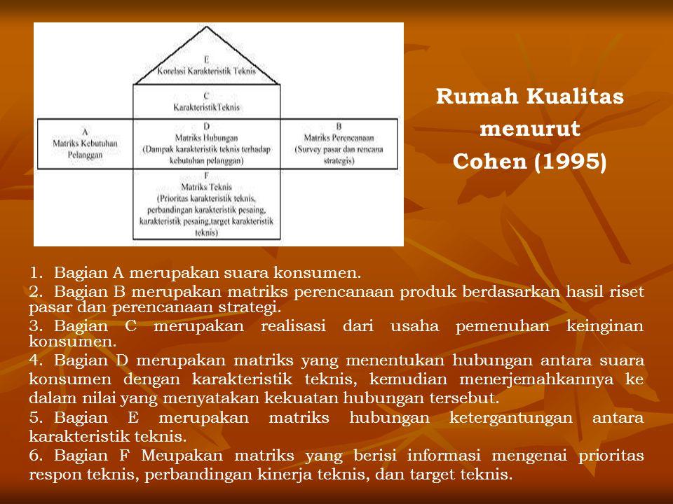 Rumah Kualitas menurut Cohen (1995) 1.Bagian A merupakan suara konsumen.